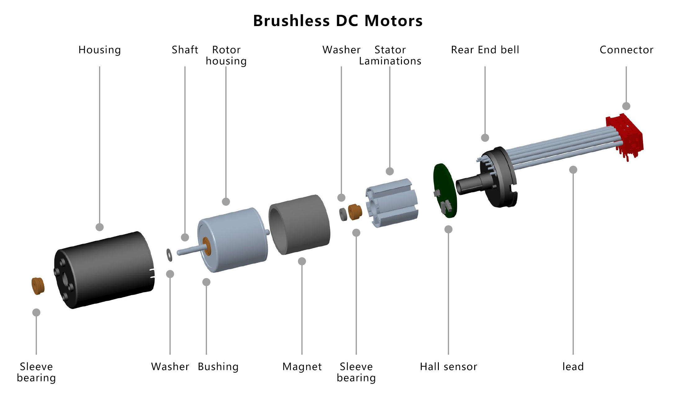 Brushless DC Motors Structure