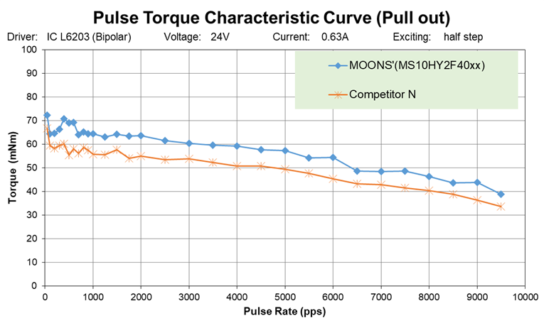 Pulse Torque Characteristic Curve(Pull out)