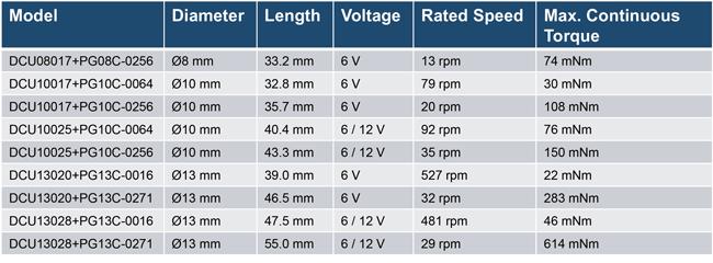 Ø10mm & Ø13mm solution
