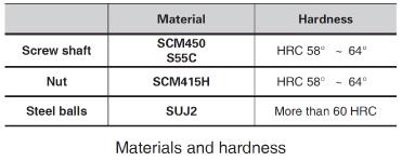 Materials and hardness of nema 23 Ball Screw Linear stepper Motors