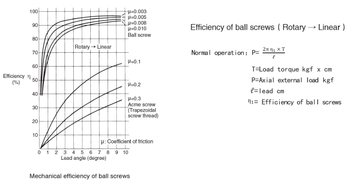 mechanical efficiency of NEMA 23 Ball Screw Linear stepper Motors