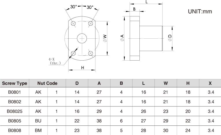 The Nut Dimension of NEMA14 Ball Screw Linear stepper Motors