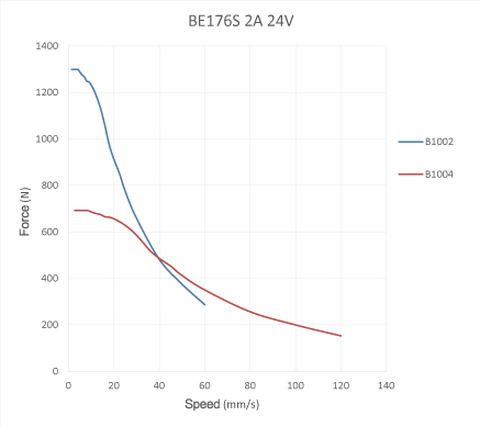 Speed - Force Reference Curve of NEMA17 Ball Screw Linear stepper Motors