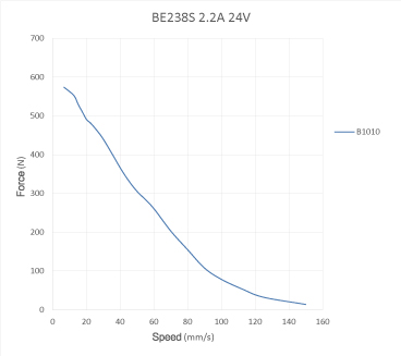 Speed - Force Reference Curve of NEMA23 Ball Screw Linear stepper Motors