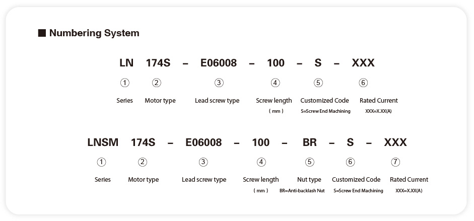 The Numbering System of NEMA23 non-captive linear stepper motors