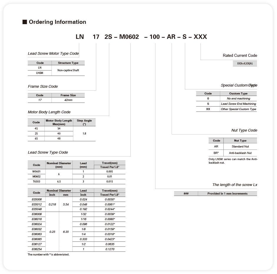 The ordering information of NEMA17 des non-captive linear stepper motors