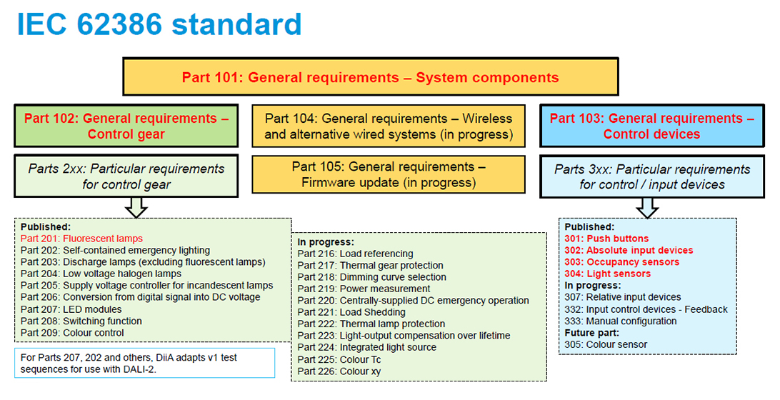 The components of IEC 62386 standard