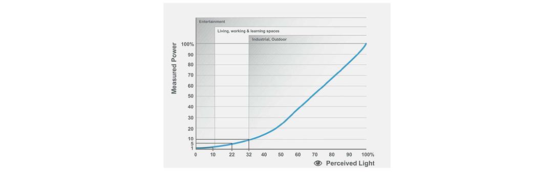 Measured Power vs. Perceived Light