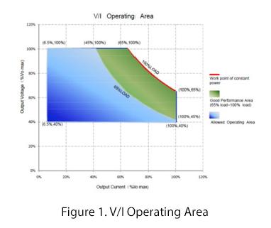 LED Drivers V/1 operating area