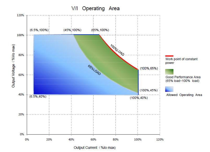 General LED driver V/I operating area