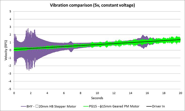 Vibration comparison-5V