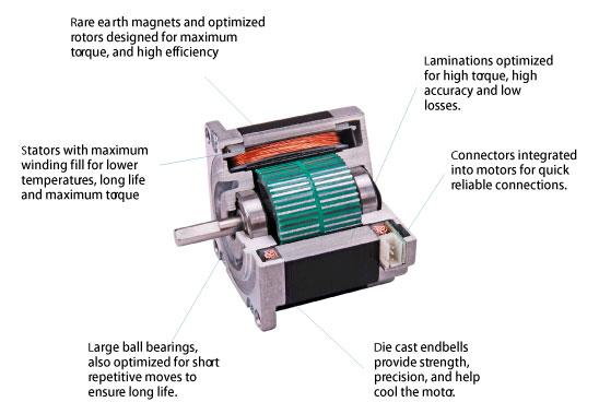 Why choose MOONS' stepper motors?