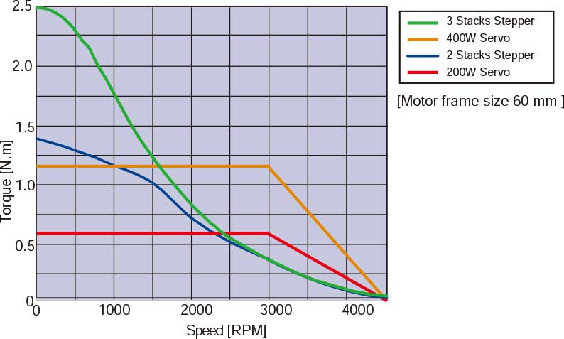 Speed VS Torque Characteristics comparetion between servo and stepper with same motor size.
