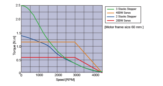 Speed VS Torque Characteristics comparetion between servo and stepper with same motor size