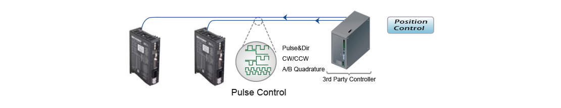 Three most popular pulse control digital signal types are Pulse & Direction, CW/CCW Pulse and A/B Quadrature