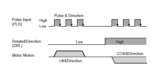 Pulse & Direction