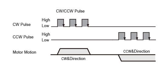 CW/CCW Pulse