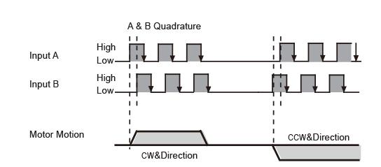 A & B Quadrature