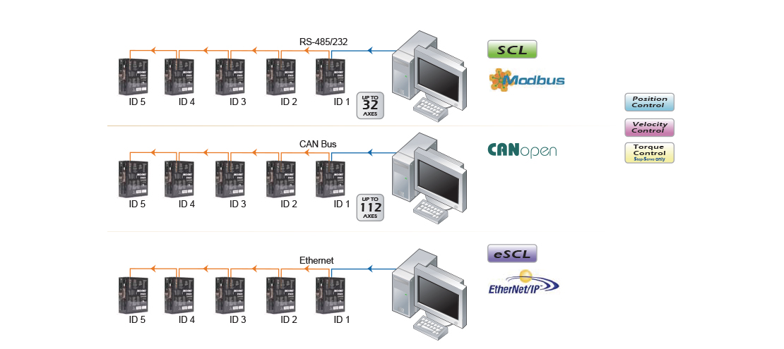 RS-485, Modbus, CAN and Ethernet