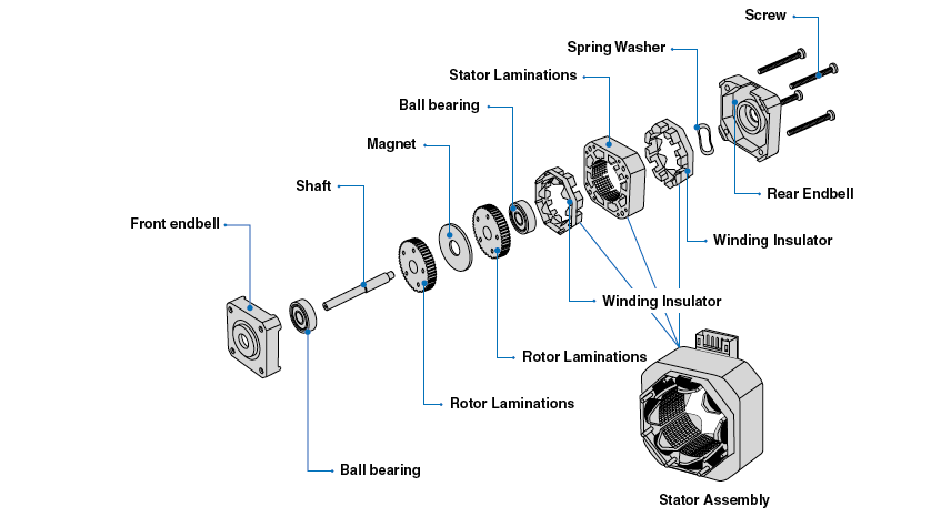 Step Motor – Basic Structure & Operation - MOONS'